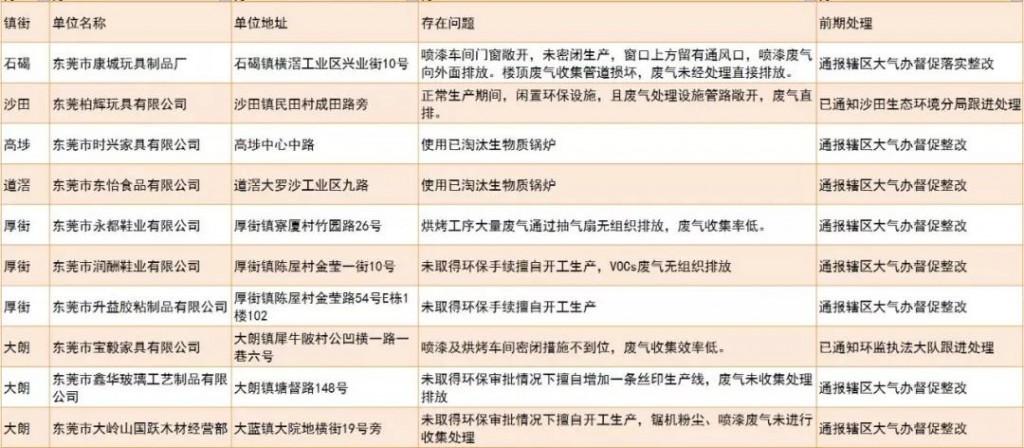 未落实大气污染防治措施的企业和工地名单(第四十二批)