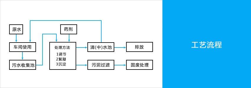 污水处理工艺流程图.jpg