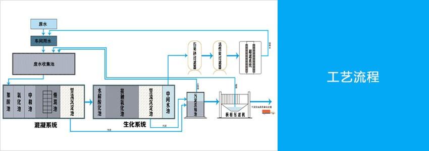 一体化混凝沉淀设备工艺流程.jpg