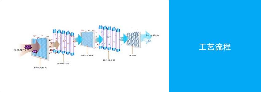 紫外光催化净化器工艺流程.jpg