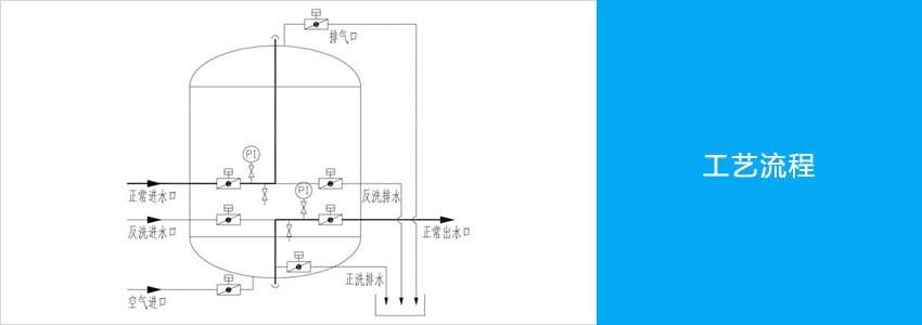 多介质过滤器主图工艺流程.jpg