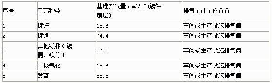 单位产品基准排气量