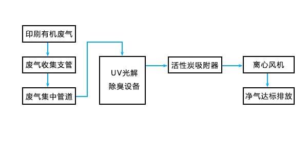 深圳某印刷企业VOCs废气处理工程