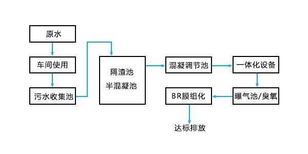 龙璟印刷废水处理工程流程图
